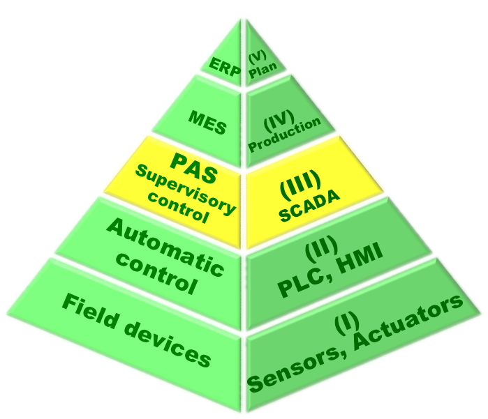 Organisational scheme of automation of production management processes, marked PAS