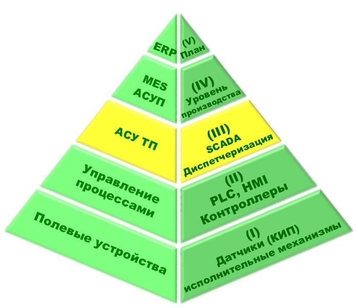 Организационная схема автоматизации процессов управления производством, отмечено АСУ ТП