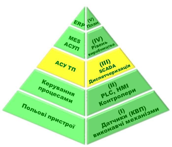 Організаційна схема автоматизації процесів управління виробництвом, відмічено АСУ ТП