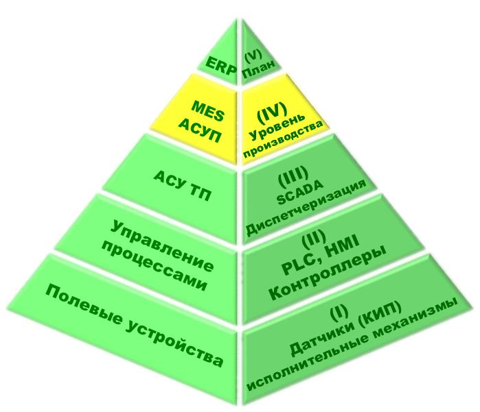 Организационная схема автоматизации процессов управления производством, отмечено MES