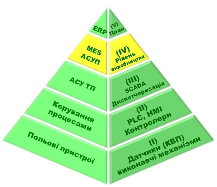 Організаційна схема автоматизації процесів управління виробництвом, відмічено MES