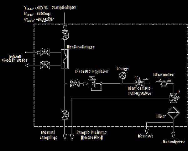 Structural scheme of SPD