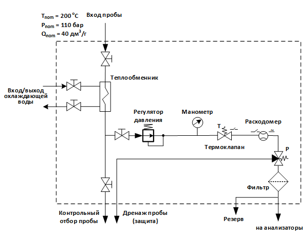 Структурная схема УПП