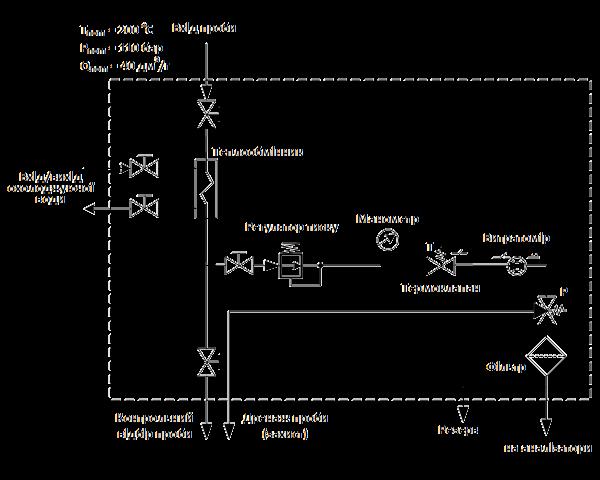 Структурна схема ППП